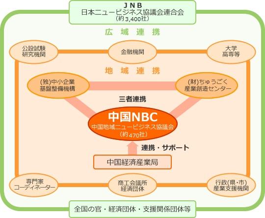 中国NBC地域連携